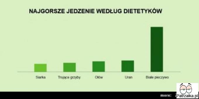 Najgorsze jedźenie wg.dietetyków