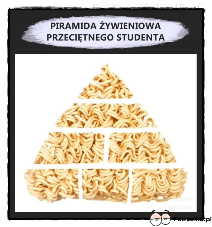 Piramida żywienia przeciętnego studenta