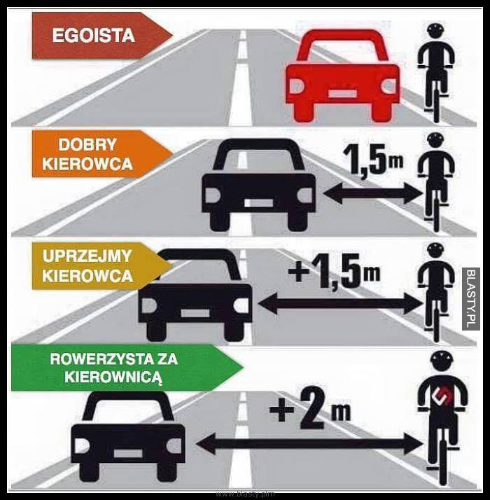 Jak rozpoznać kierowce