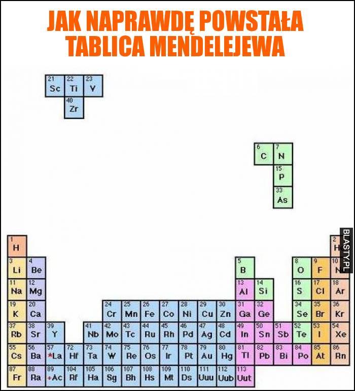 Jak naprawdę powstała tablica mendelejewa