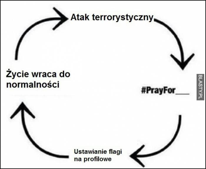 Działanie ataku terrorystycznego