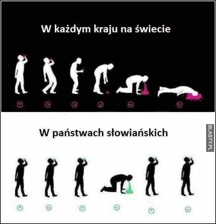 Świat vs kraje słowiańskie