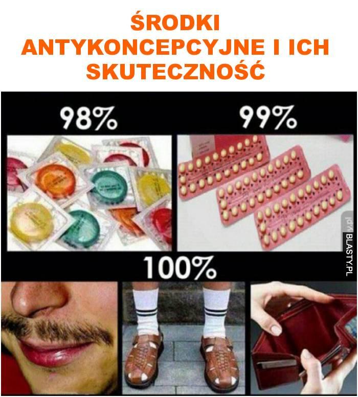 środki antykoncepcyjne i ich skuteczność