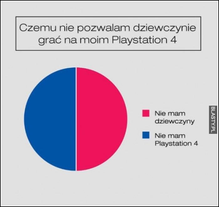 Czemu nie pozwalam dziewczynie grać na playstation 4