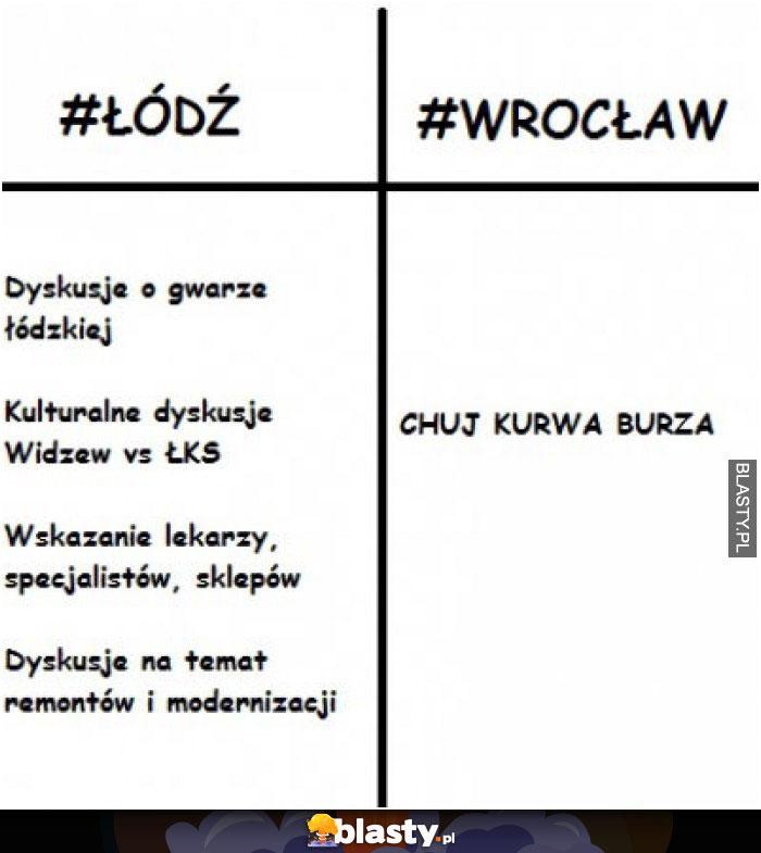 Łódź vs wrocław