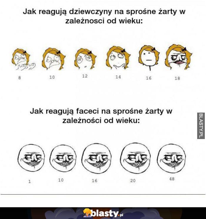 Jak dziewczyny reagują na sprośne żarty
