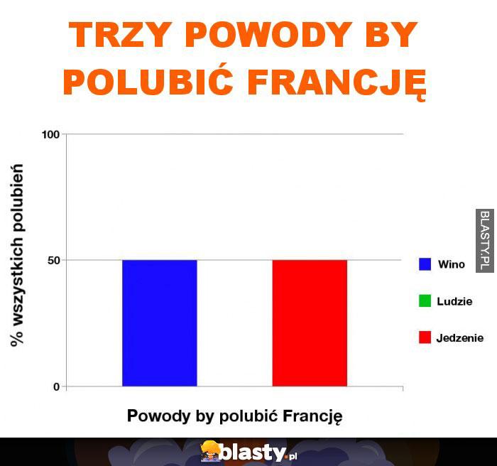 trzy powody by polubić Francję