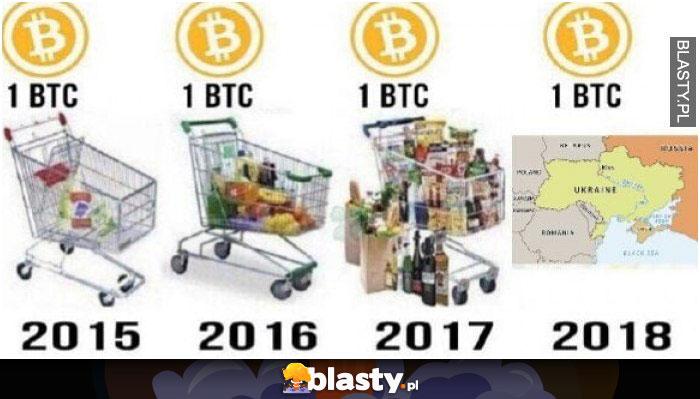 Wartość bitcoina przez lata