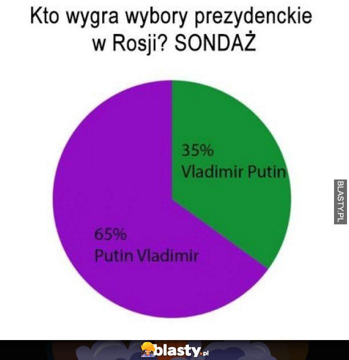 Kto wygra wybory w Rosji