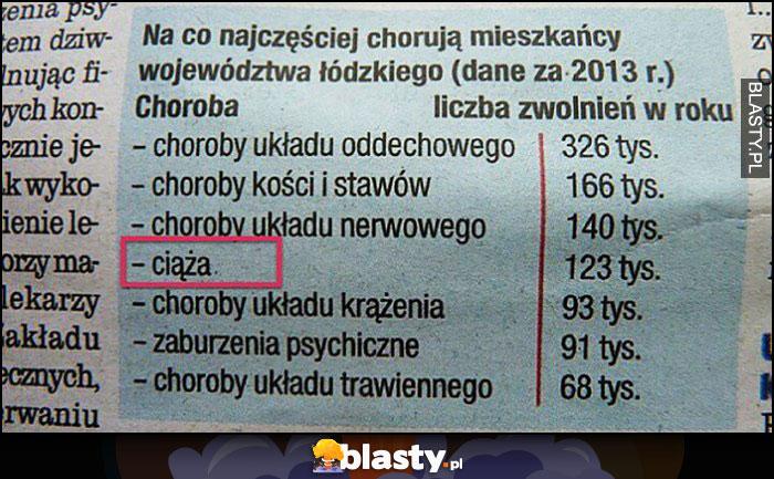 Na co najczęściej chorują mieszkańcy województwa Łódzkiego ciąża