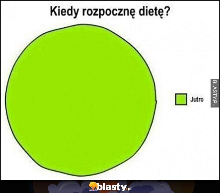 Kiedy rozpocznę dietę? Jutro wykres