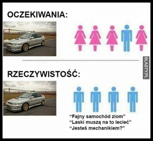Oczekiwania vs rzeczywistość BMW